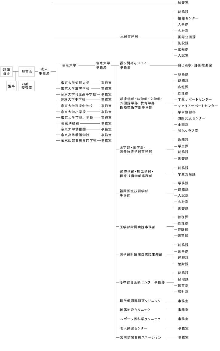 帝京大学事務組織図