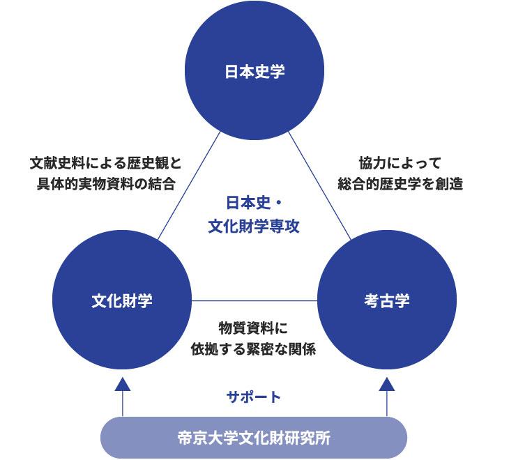 日本史・文化財学専攻の概要
