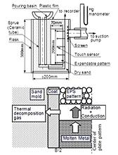 アルミニウム合金の消失模型鋳造法における湯流れに関する研究