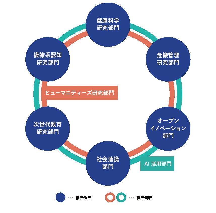 組織構成(研究)の図版