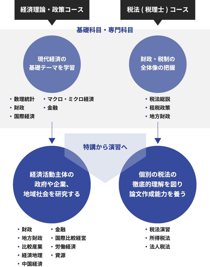 経済学専攻 博士前期課程の概要