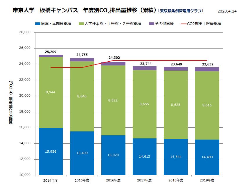 帝京大学 板橋キャンパス CO2排出量推移(累積)図