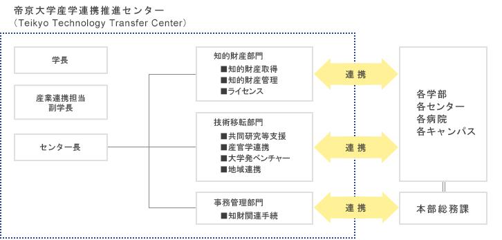 組織・体制図