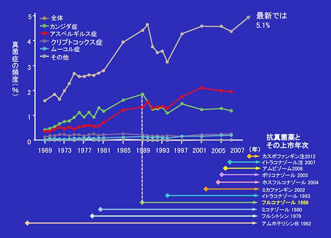 1970年代以降いくつもの抗真菌薬が開発されたが、深在性真菌感染症は増加し続けている(山崎ら1999,久米ら2003,鈴木ら2018他による)