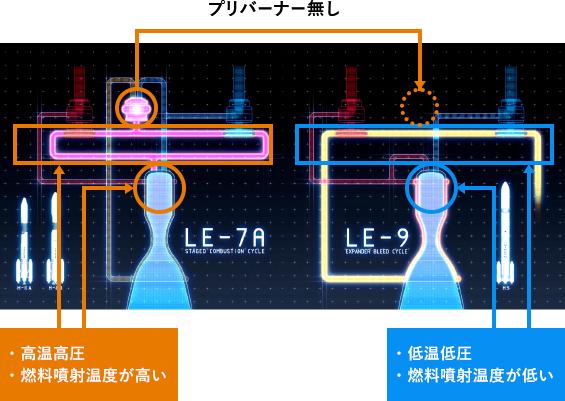 「LE-9」で採用されているエキスパンダーブリードサイクルは二段燃焼サイクルに比べて、システムとしては低温低圧で信頼性が向上する一方、 燃料噴射温度が低く、エンジンに悪影響をおよぼす燃焼振動という現象が起こりやすい。(写真提供:JAXA)