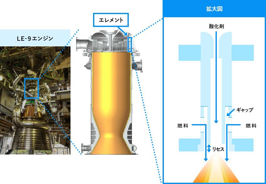 真子教授の研究室では、ロケットエンジンのエレメントの燃焼実験を行い、 燃焼振動の仕組みの解明に取り組んでいる。(写真提供:JAXA)