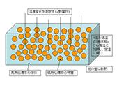 不均一な熱伝導プロセスにおける伝熱挙動に関する研究