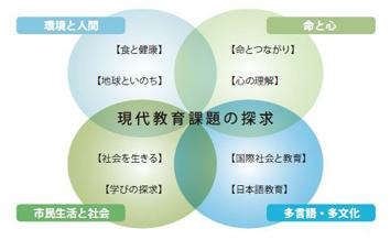 現代教育課題系科目(領域・テーマ)