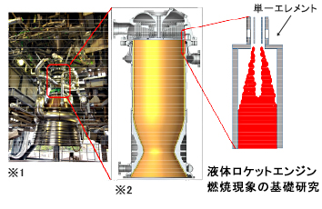 ※1 日本で開発中の新型ロケットエンジン(写真:JAXA提供)<br> ※2 燃焼器:図ISTS2015 Adachi他より