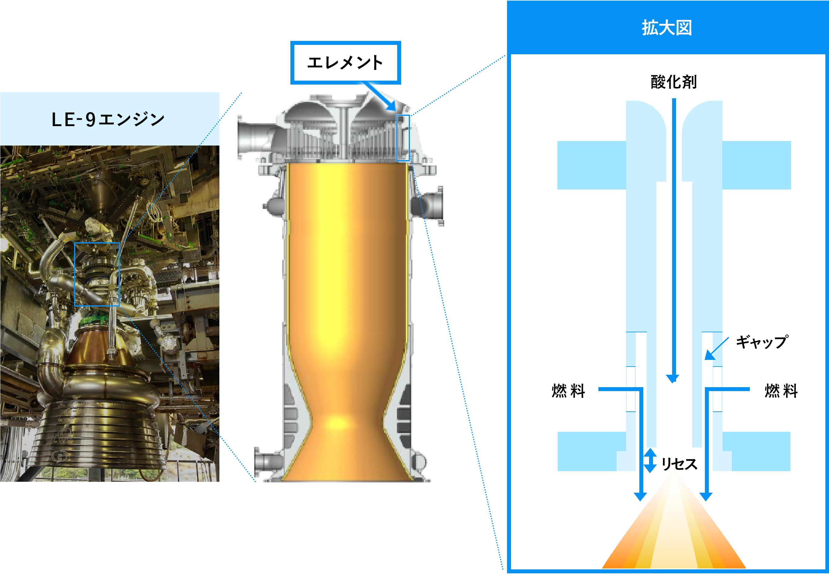 ロケットエンジンのエレメントの燃焼実験 図解