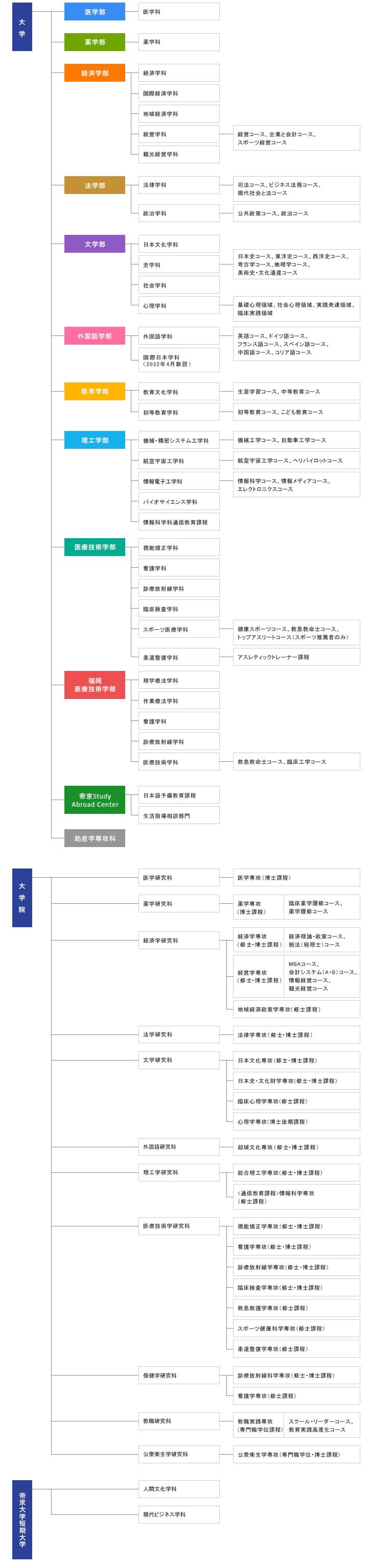 帝京大学組織図
