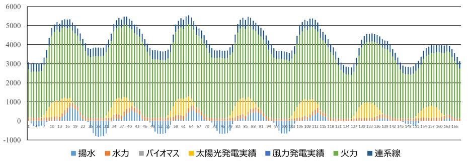2019年8月5日月曜から8月11日日曜日までの一週間電力需給実績のイメージ
