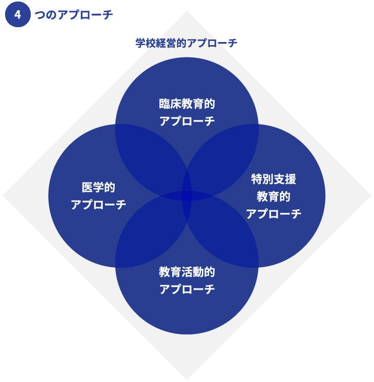 4つのアプローチ