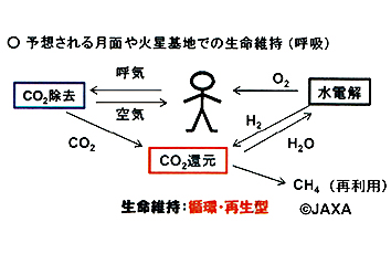 循環型空気再生システムに関する基礎研究