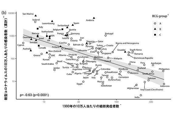 図(b) Y 軸:発症率