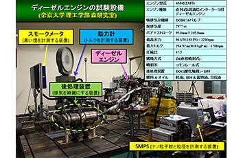 先進ディーゼルエンジンを用いた燃料の多様性と健康影響研究 ~BDF(バイオ・ディーゼル燃料)やオイルおよび後処理装置がナノ粒子に及ぼす影響研究~