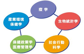 公衆衛生の基本5領域
