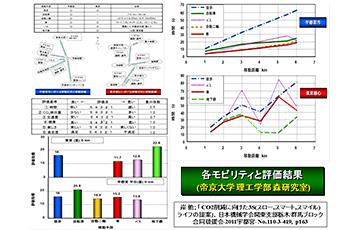低炭素社会に向けた3S(スロー/スマート/スマイル)ライフの研究