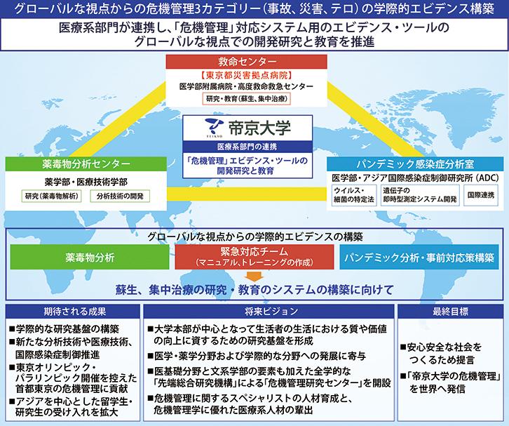 グローバルな視点からの危機管理3カテゴリー (事故・災害・テロ)の学際的エビデンス構築のイメージ図