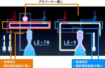二段燃焼サイクルとエキスパンダーブリードサイクルの図解