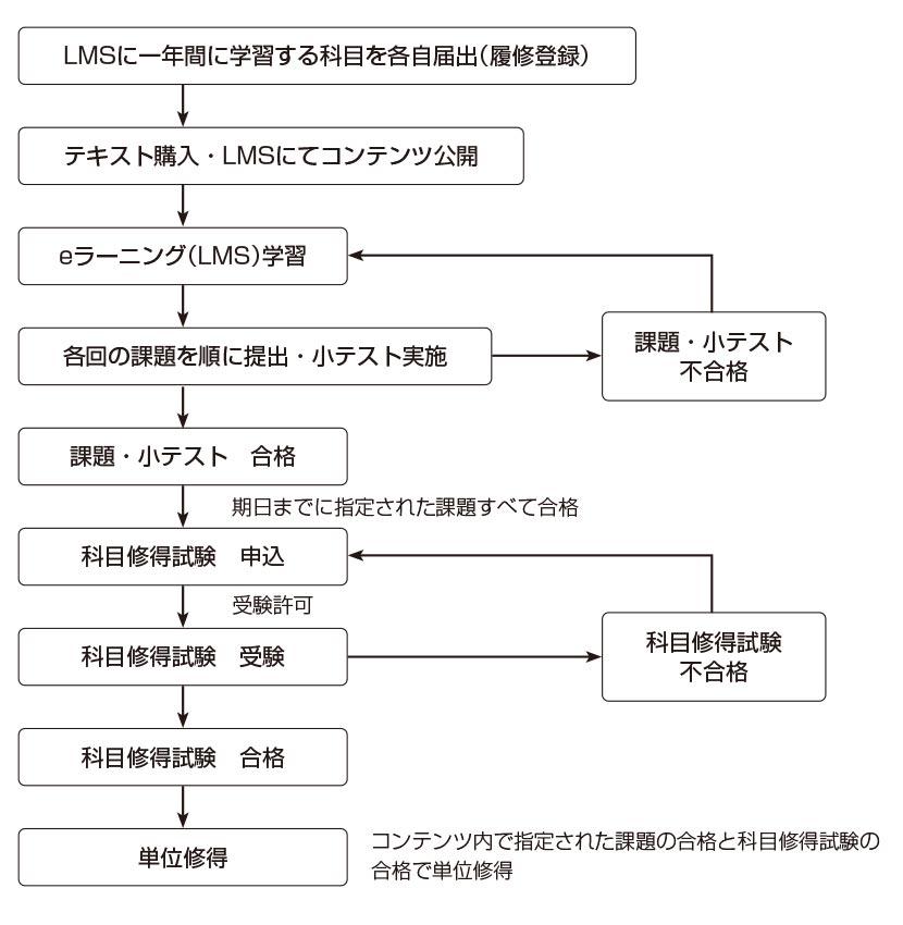 tsushin_study02.jpg