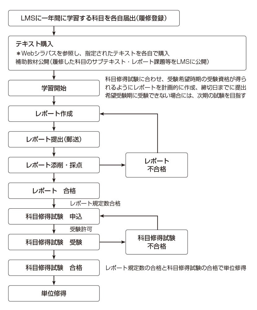 tsushin_study01.jpg