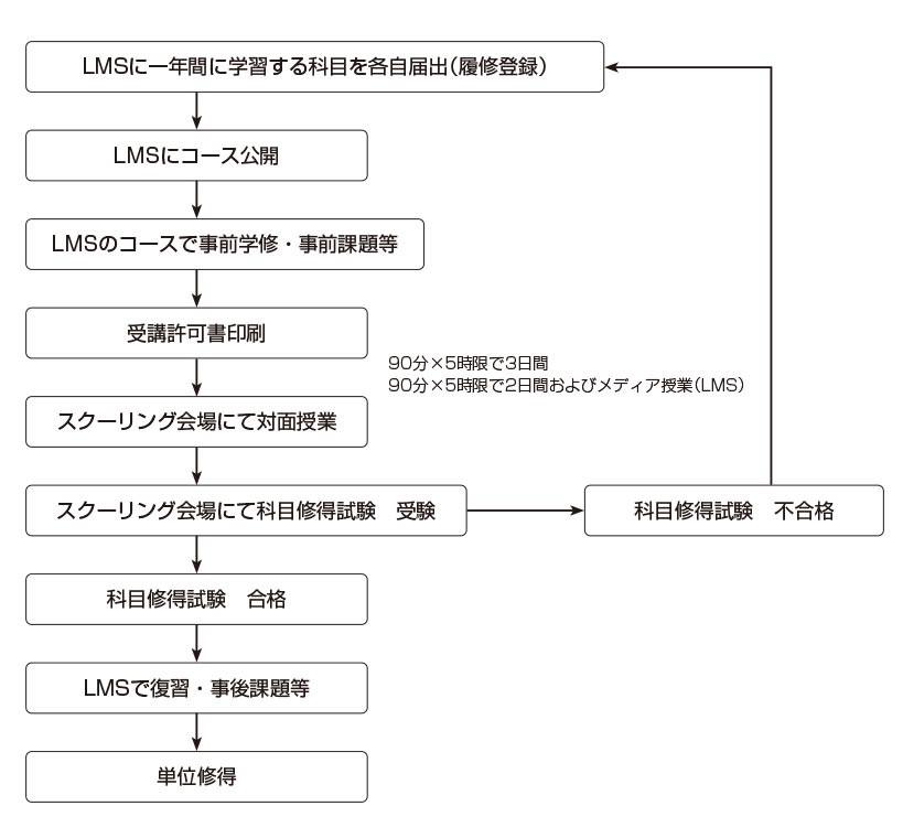 tsushin_study03.jpg
